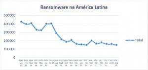 Gráfico da Kaspersky com os números de ransomware, de janeio de 2020 até agosto de 2021. (Imagem: Divulgação/Kaspersky)